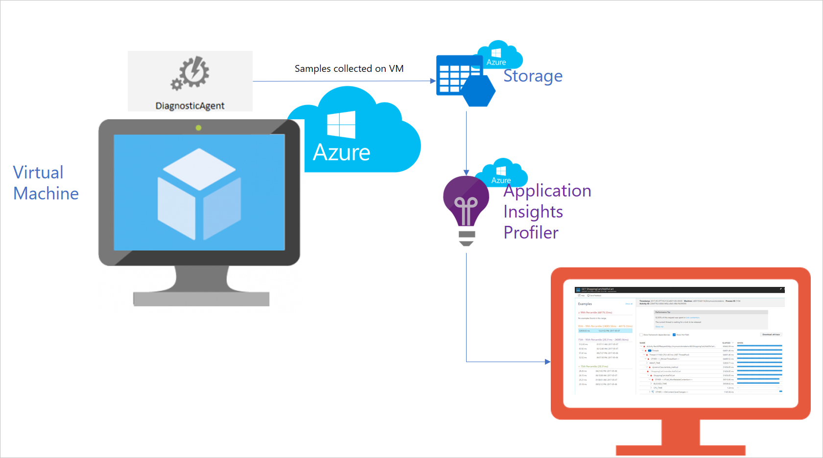 azure resource manager overview microsoft docs autos post