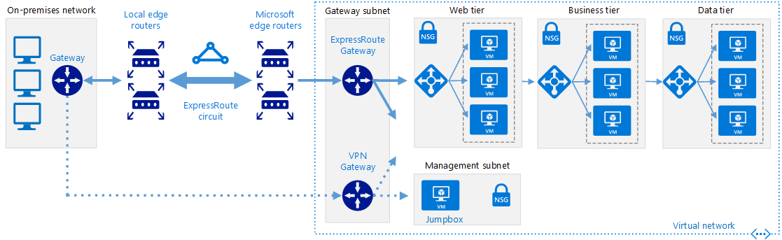Diagram showing how to connect an on-premises network to Azure using ExpressRoute with VPN failover.