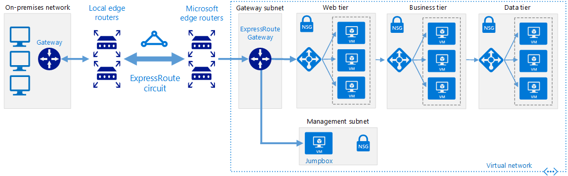 Diagram showing how to connect an on-premises network to Azure using ExpressRoute.