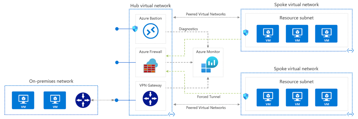 Diagram showing how to implement a hub-spoke network topology in Azure.