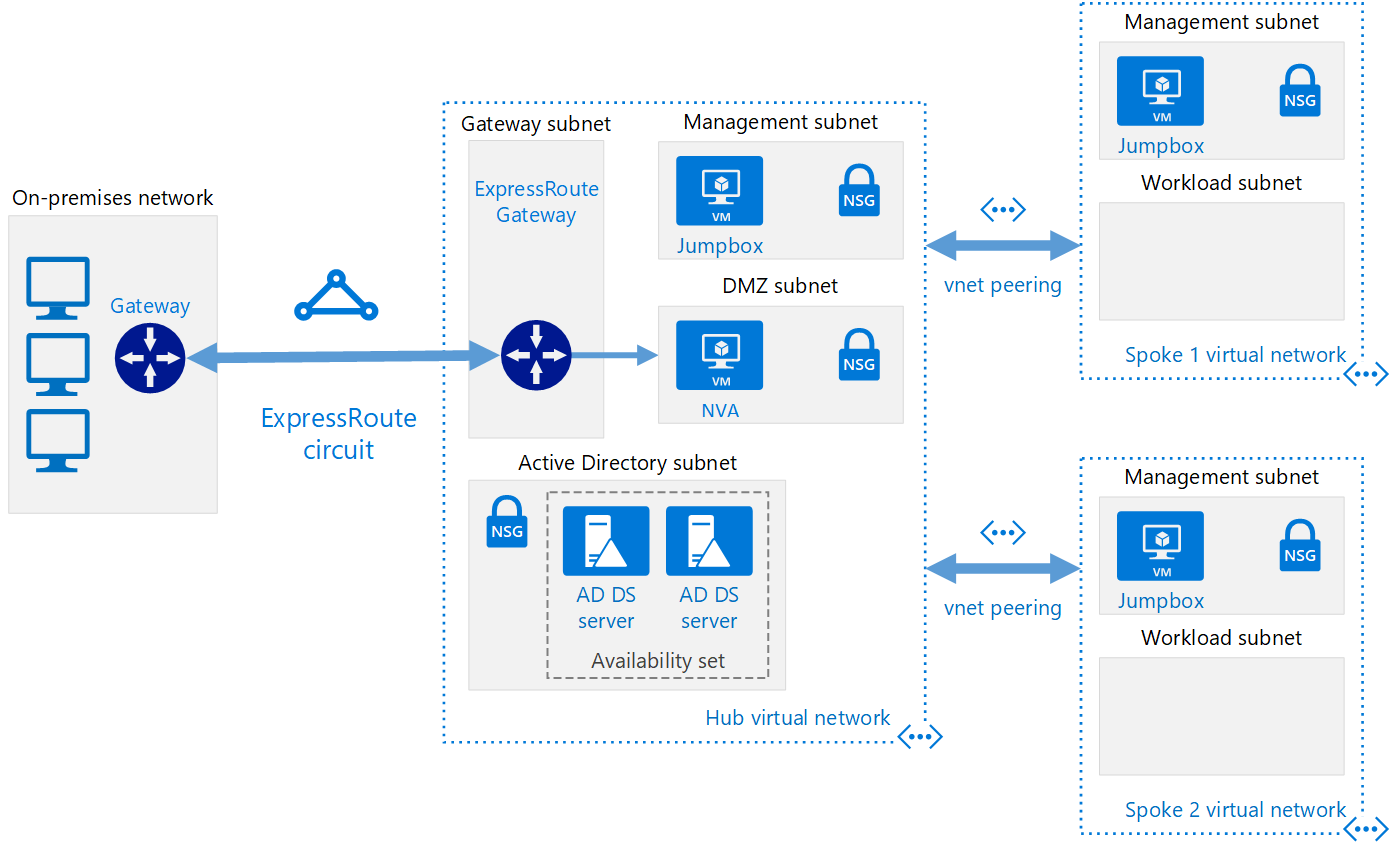Diagram showing how to implement a hub-spoke network topology with shared services in Azure.