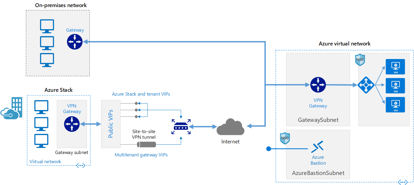 Diagram showing how to connect an on-premises network to Azure using a VPN gateway.