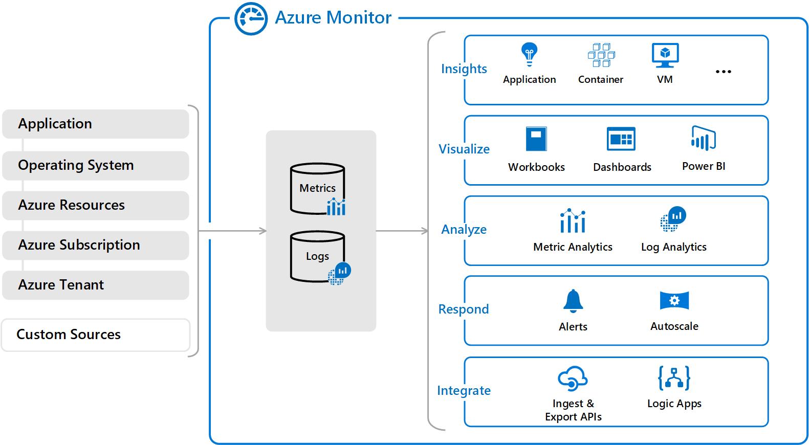 Azure Monitor 概述