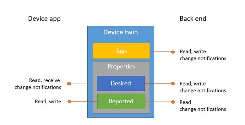了解 Azure IoT 中心设备孪生