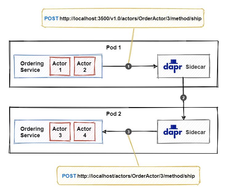 调用执行组件方法的关系图。