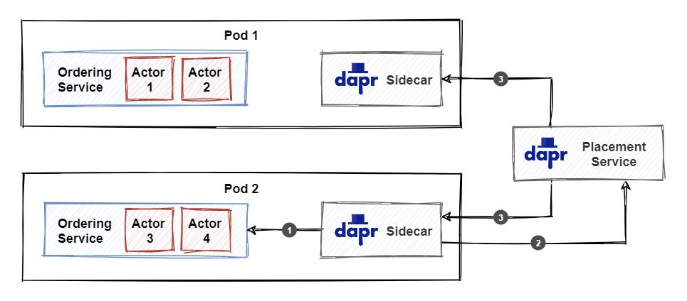 执行组件放置服务的关系图。
