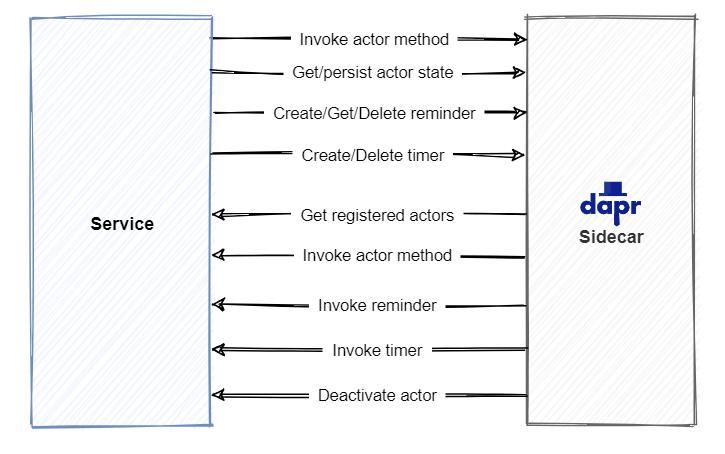 执行组件服务和 Dapr 挎斗之间的 API 调用关系图。