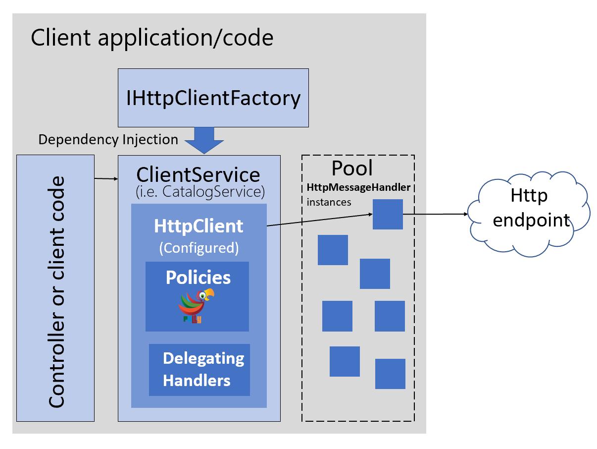 展示如何将类型化客户端与 IHttpClientFactory 结合使用的图表。