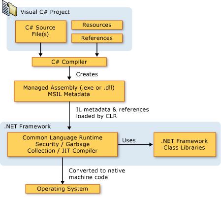 从 C# 源代码到计算机执行