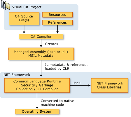 C语言 1