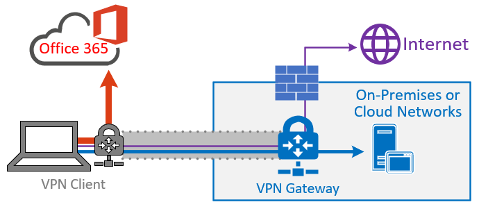 实现 Office 365 的 VPN 拆分隧道