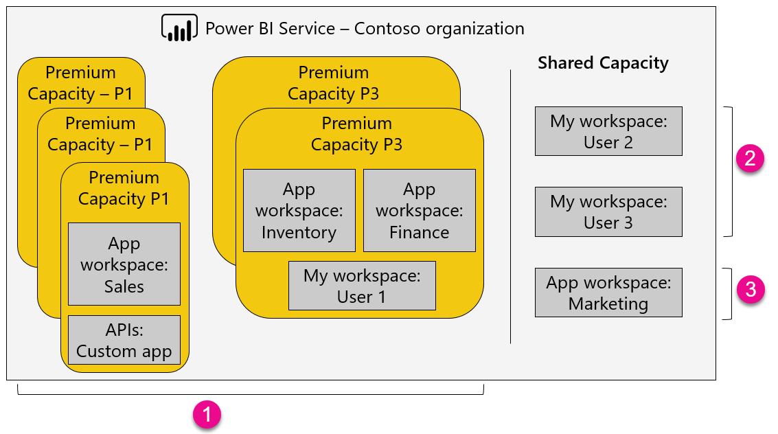 Azure vs dedicated server performance p