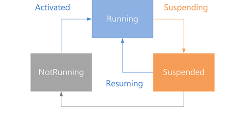 State diagram for app running, suspended or not running