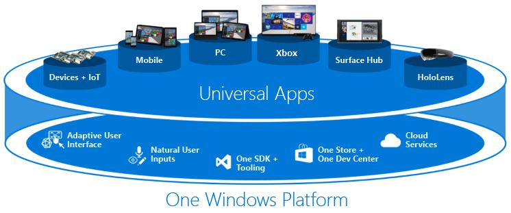 通用 Windows 平台应用可在各种设备上运行,支持自适应式用户界面、自然用户输入、一个应用商店、一个开发人员中心,以及云服务