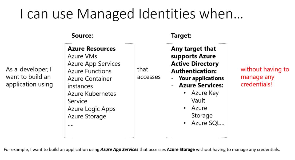 如何使用適用於 Azure 資源的受控識別?