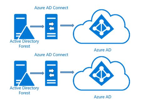 multi-forest multiple azure ad scenario