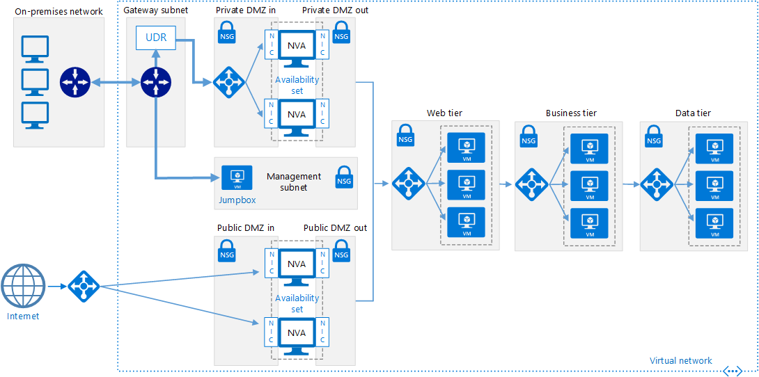 實作 Azure 和網際網路之間的 Dmz Azure Reference Architectures