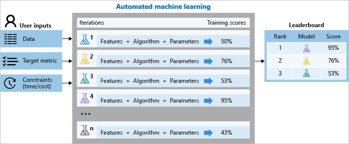 自動化機器學習