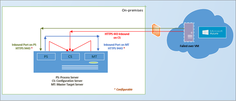 vmware to azure disaster recovery architecture