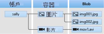 https://docs.microsoft.com/zh-tw/azure/storage/blobs/media/storage-blobs-introduction/blob1.png