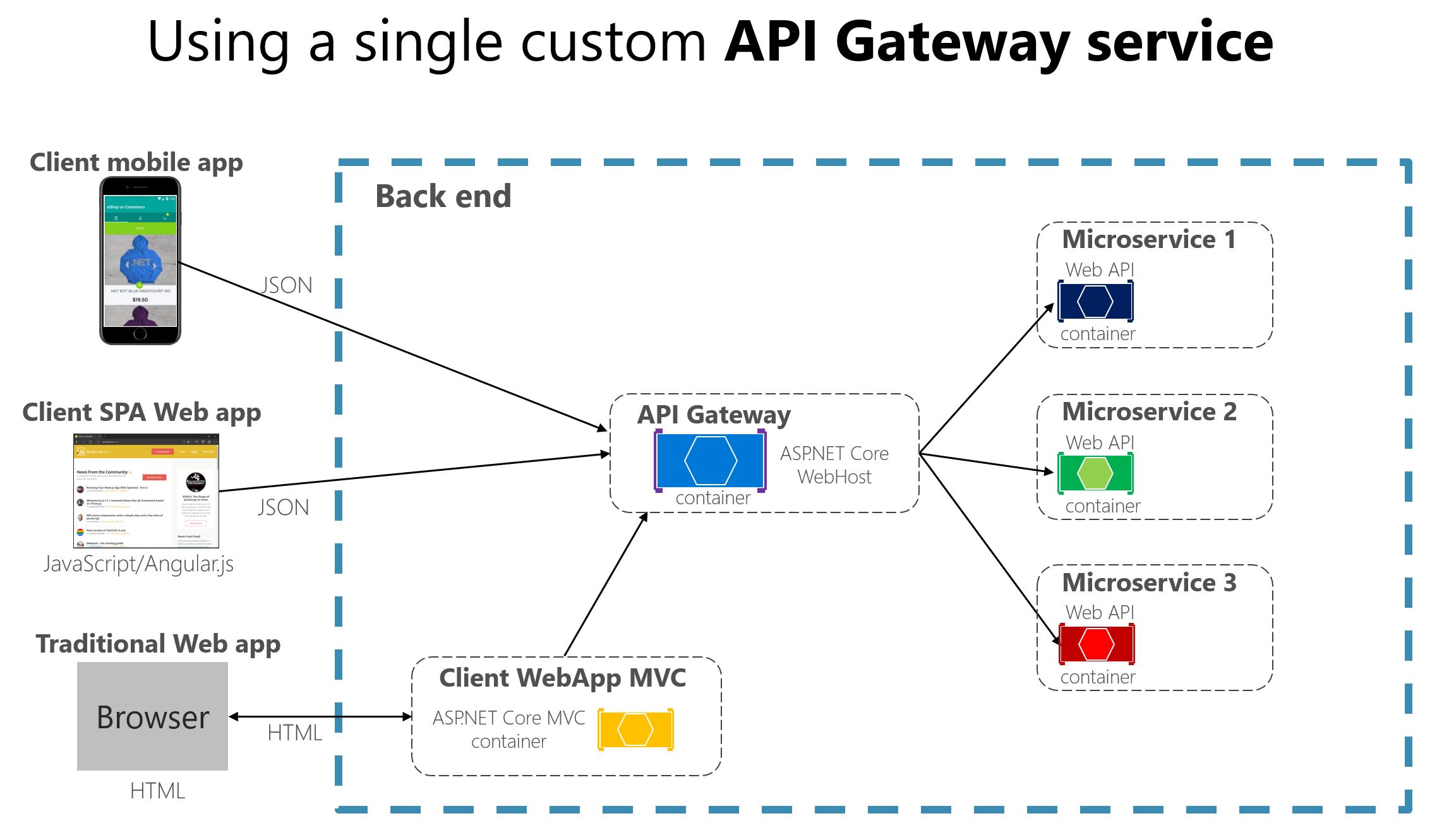 https://docs.microsoft.com/zh-tw/dotnet/standard/microservices-architecture/architect-microservice-container-applications/media/image13.png