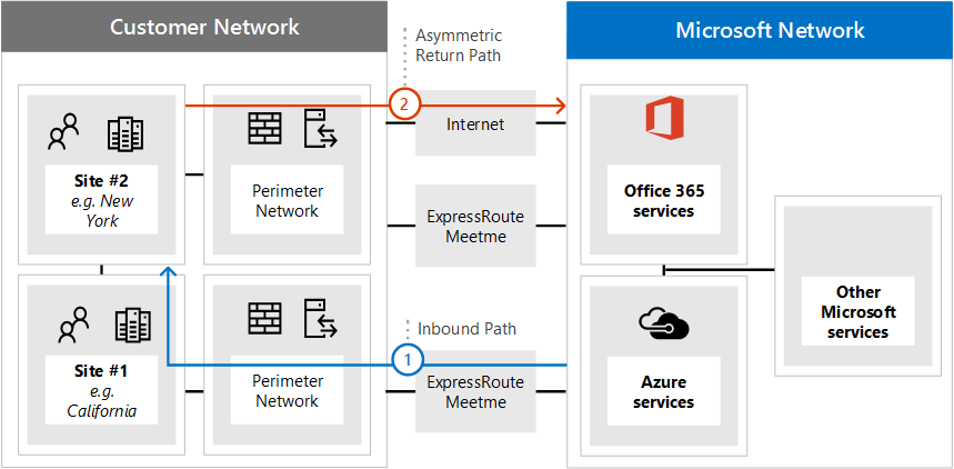 U5be6 U4f5c Expressroute For Office 365