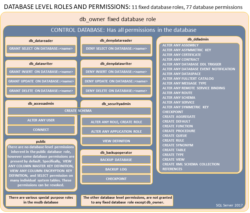 fixed_database_role_permissions